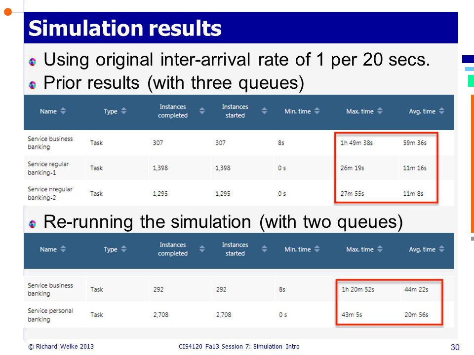 Simulation results Using original inter-arrival rate of 1 per 20 secs.