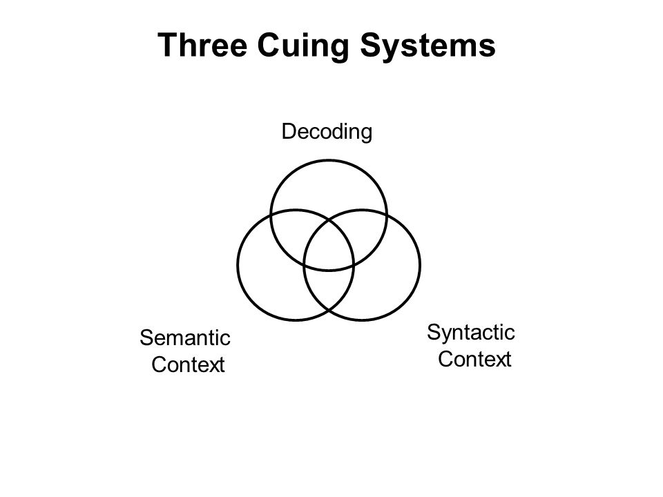 Three Cuing Systems Decoding Syntactic Context Semantic Context