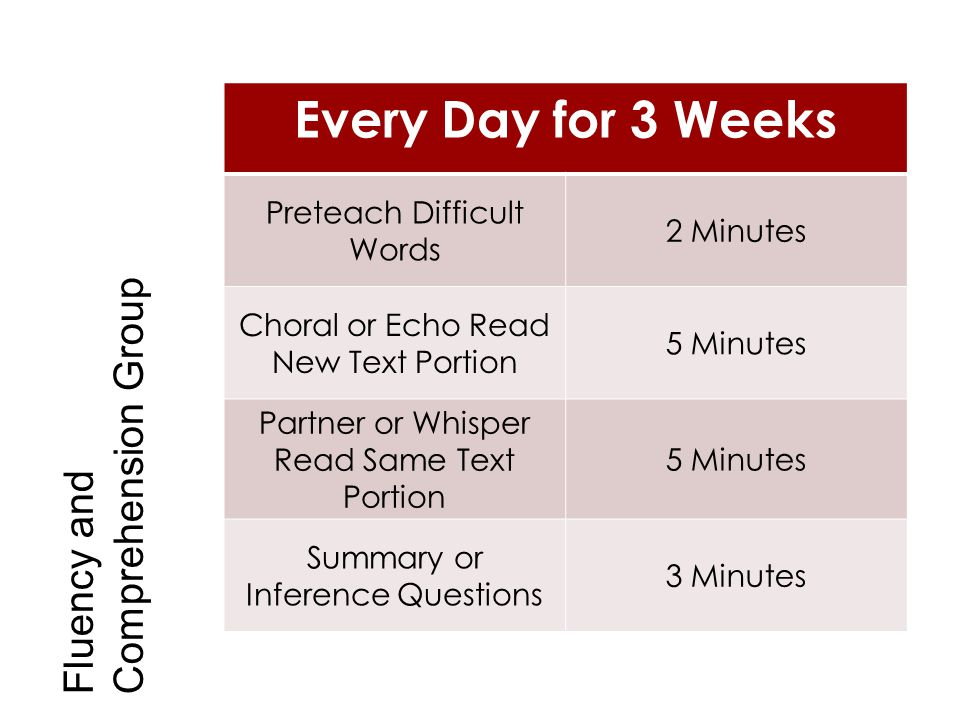 Every Day for 3 Weeks Comprehension Group Fluency and