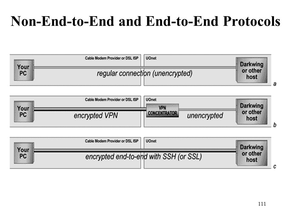 Non-End-to-End and End-to-End Protocols