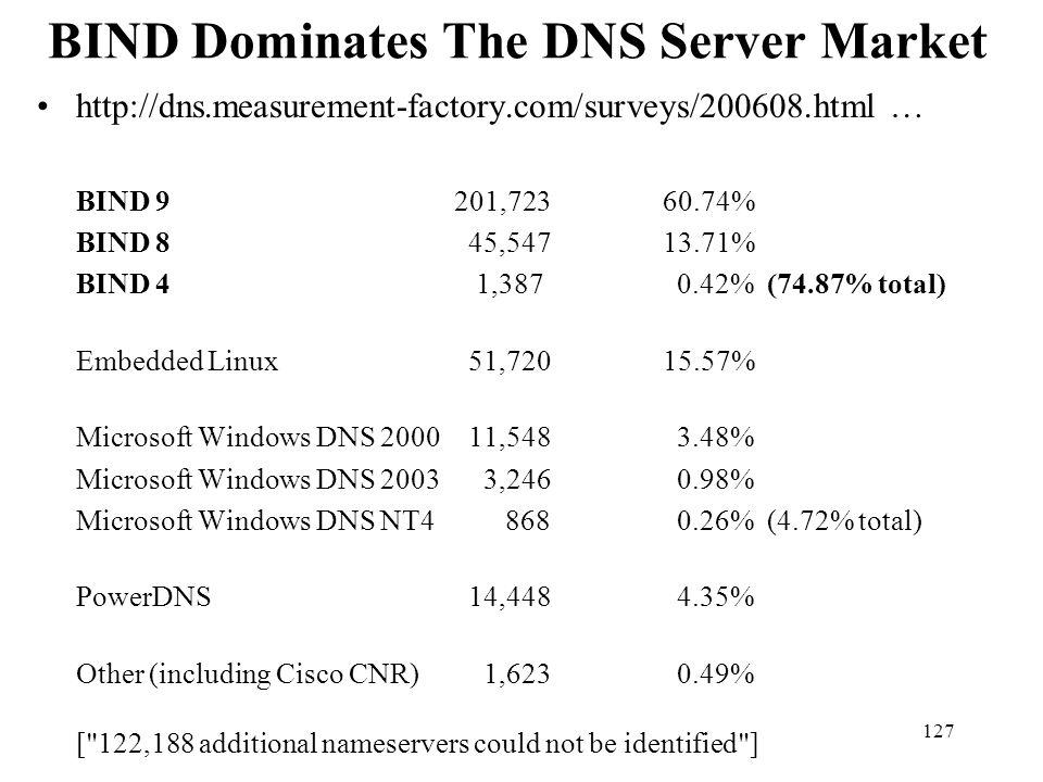 BIND Dominates The DNS Server Market