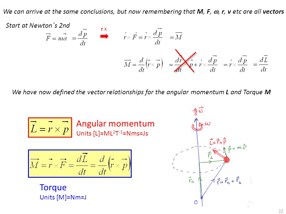 Angular momentum Torque