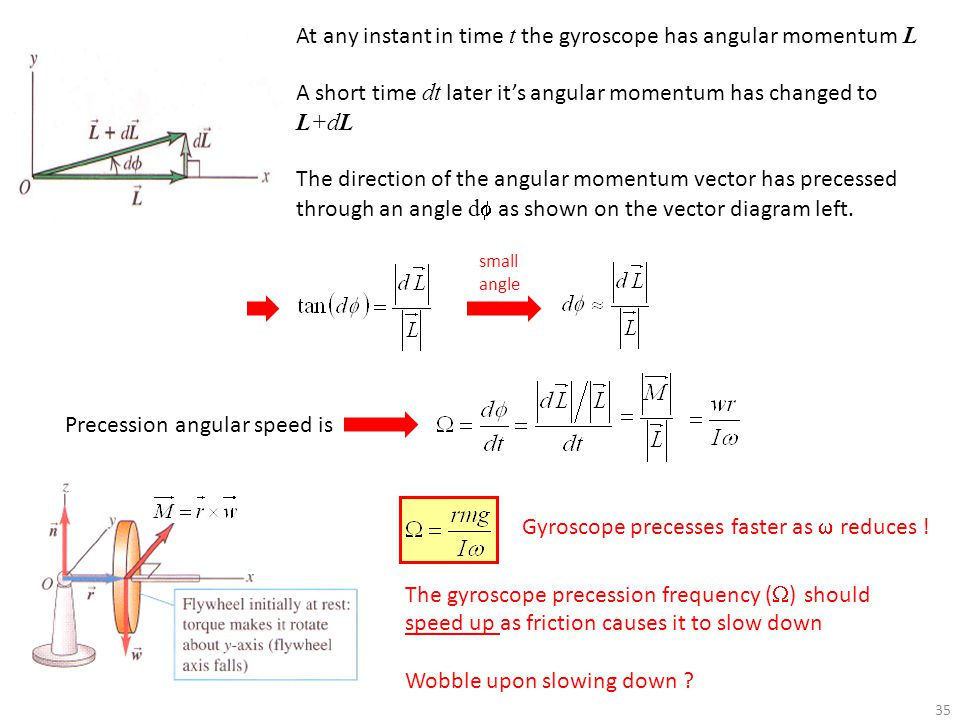 At any instant in time t the gyroscope has angular momentum L