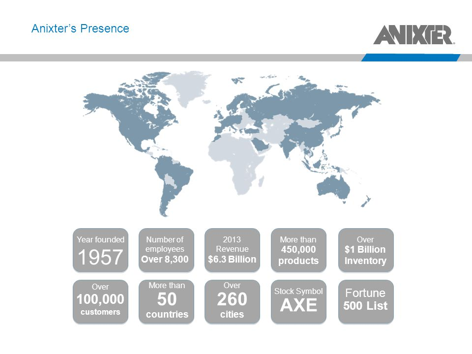 1957 50 countries 260 cities AXE 100,000 Anixter's Presence Fortune