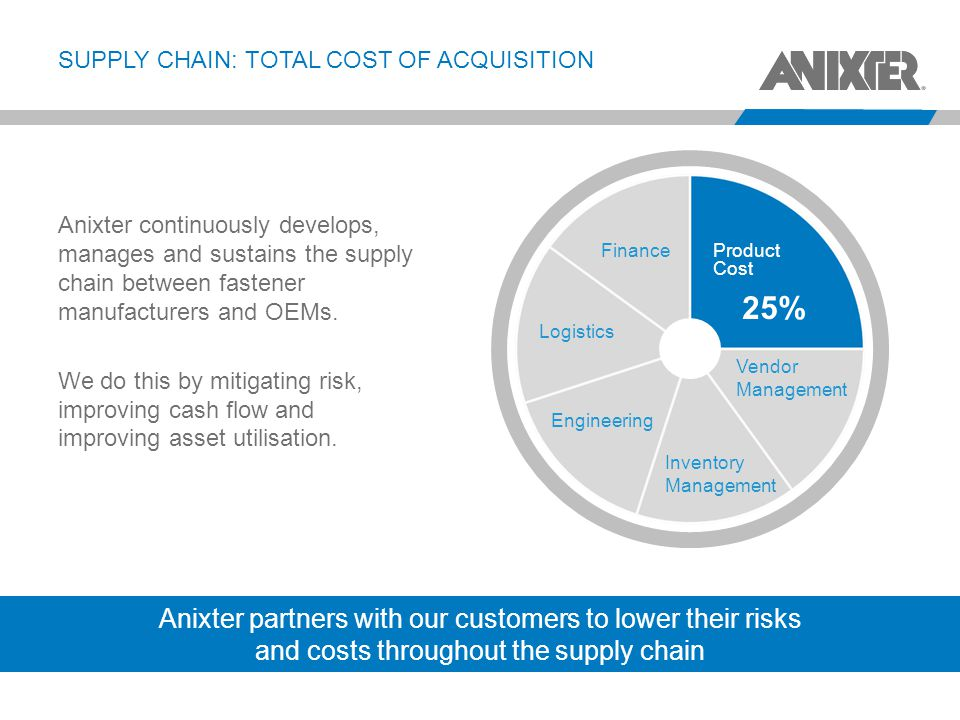 Supply chain: total cost of acquisition