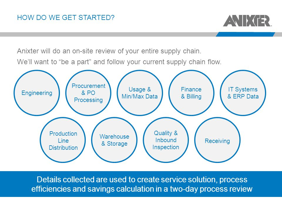 HOW DO WE GET STARTED Anixter will do an on-site review of your entire supply chain.