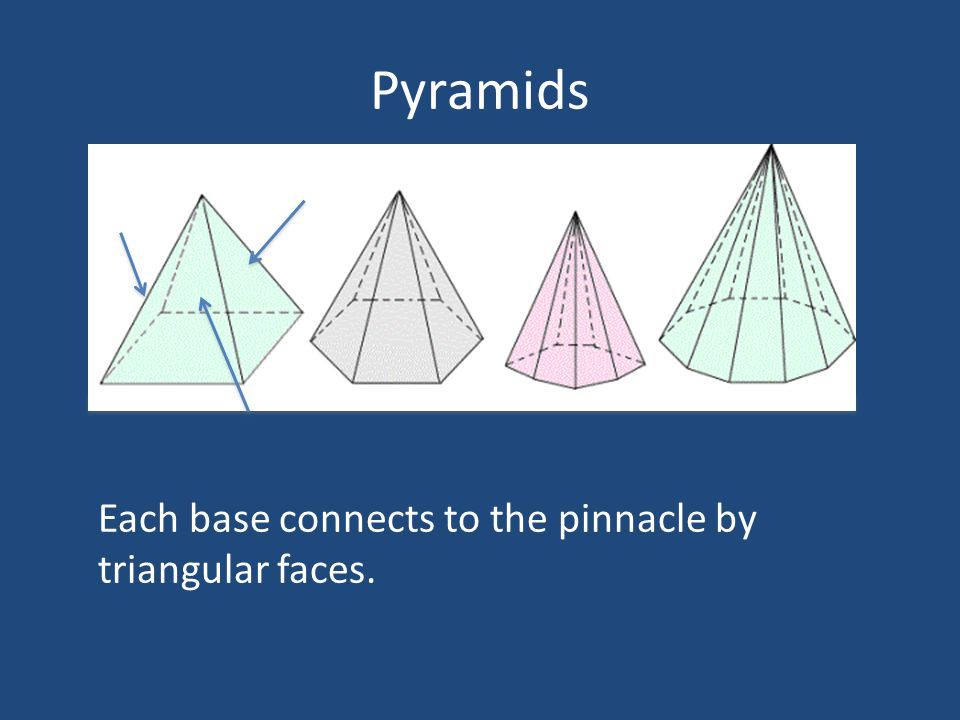 Pyramids Each base connects to the pinnacle by triangular faces.