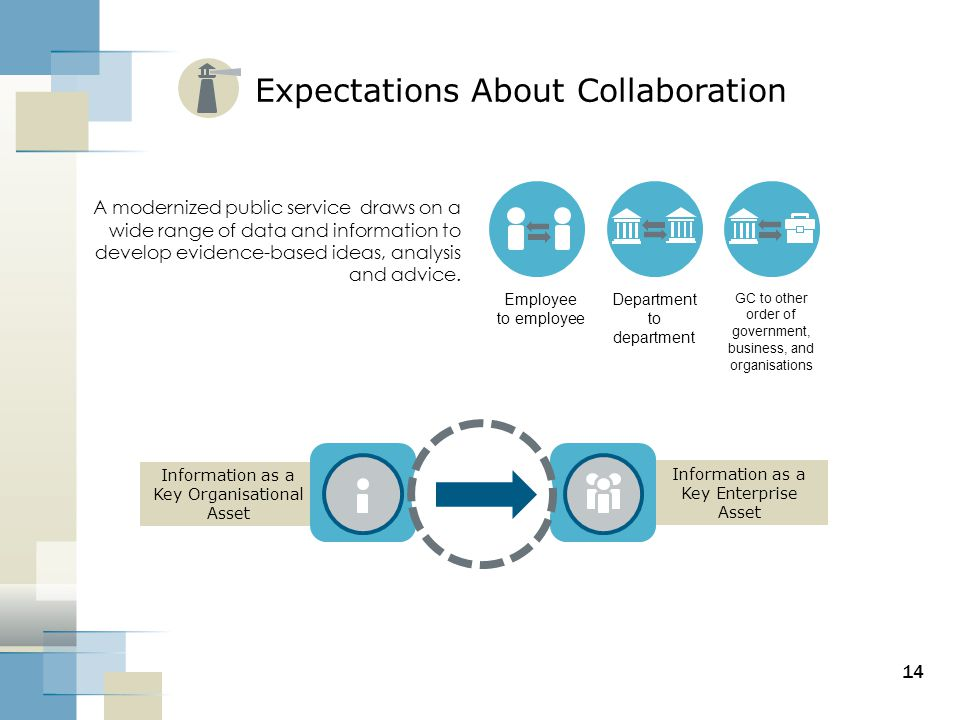 Expectations About Collaboration