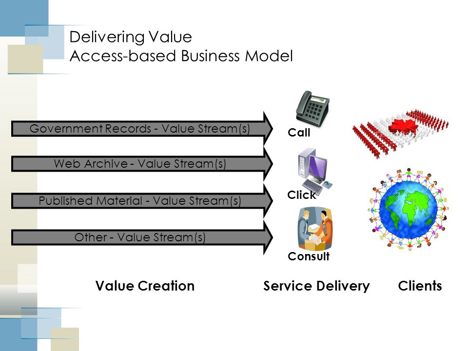 Delivering Value Access-based Business Model