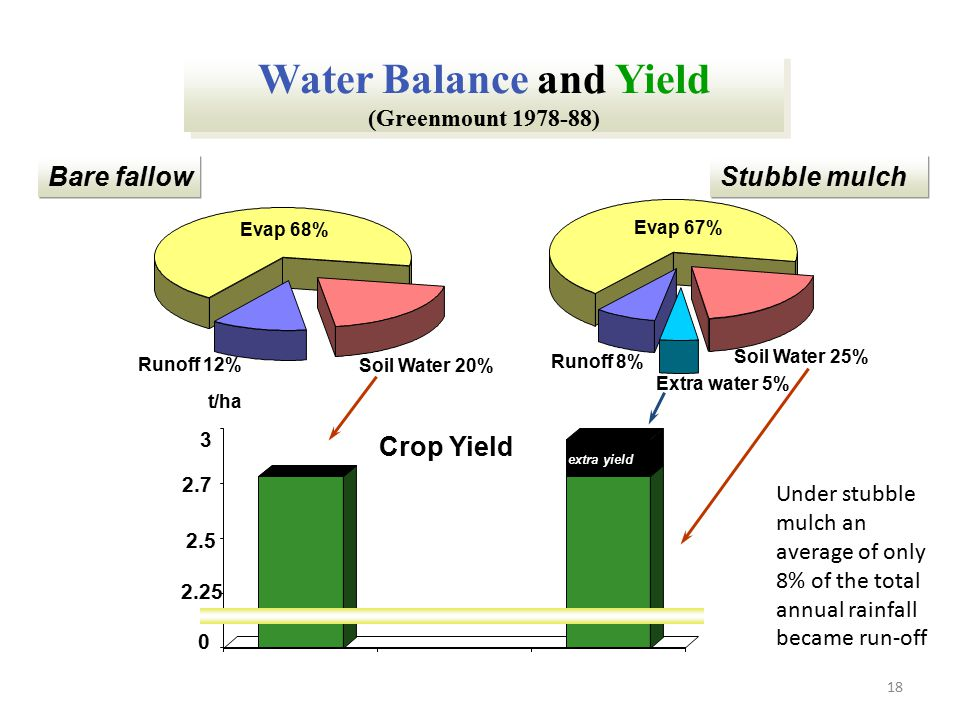 Water Balance and Yield (Greenmount 1978-88)