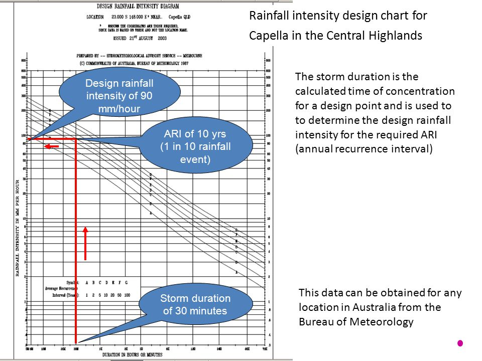 RIFD chart Rainfall intensity design chart for