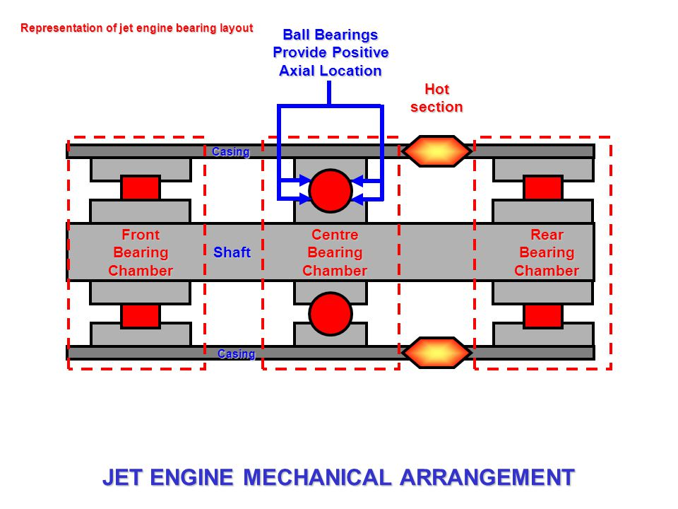 Representation of jet engine bearing layout