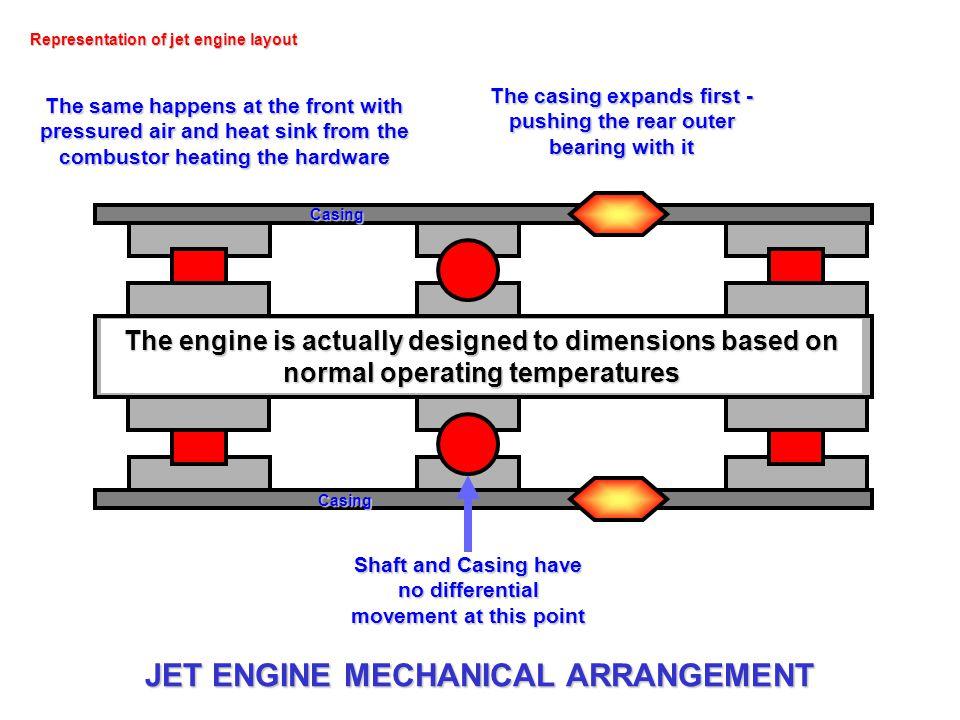 JET ENGINE MECHANICAL ARRANGEMENT
