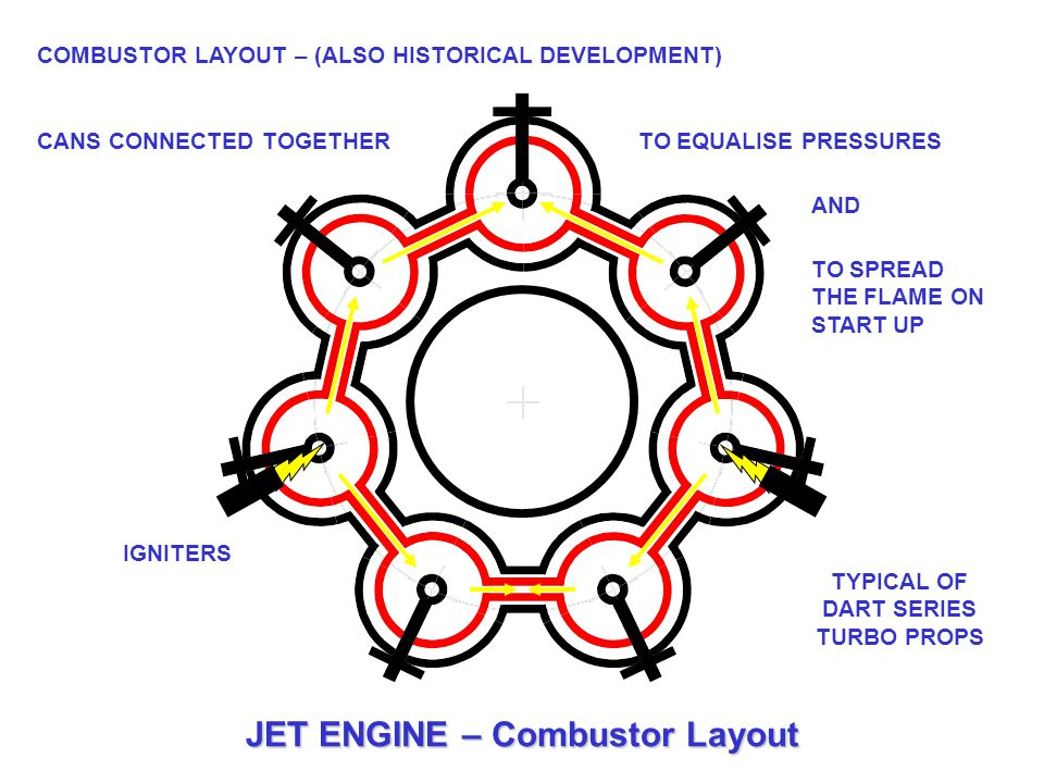 TYPICAL OF DART SERIES TURBO PROPS JET ENGINE – Combustor Layout
