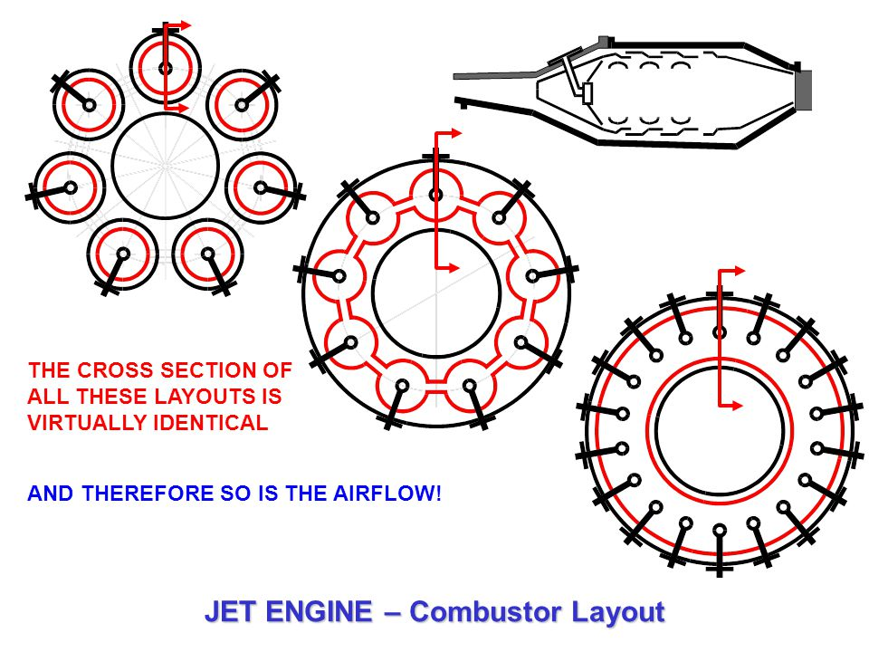 JET ENGINE – Combustor Layout