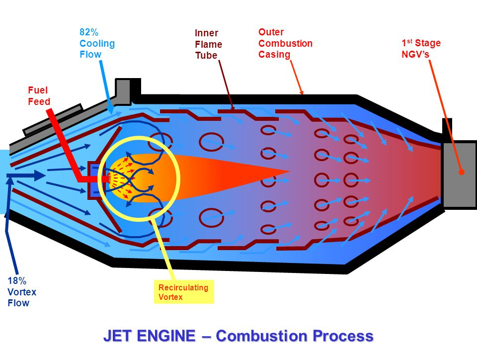 JET ENGINE – Combustion Process