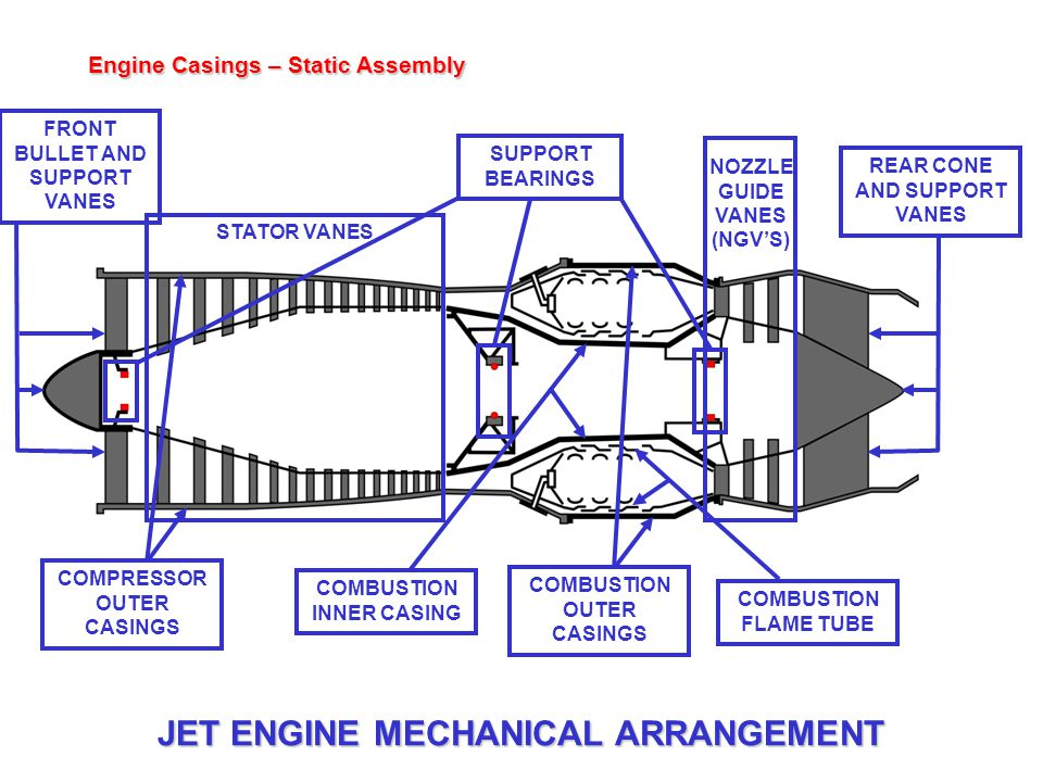 JET ENGINE MECHANICAL ARRANGEMENT