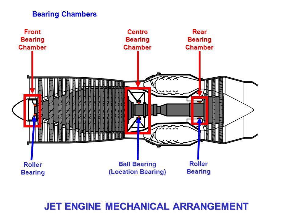 Centre Bearing Chamber Ball Bearing (Location Bearing)