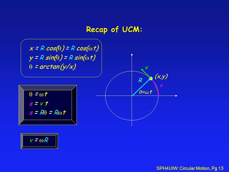 Recap of UCM: x = R cos()= R cos(t) y = R sin()= R sin(t)