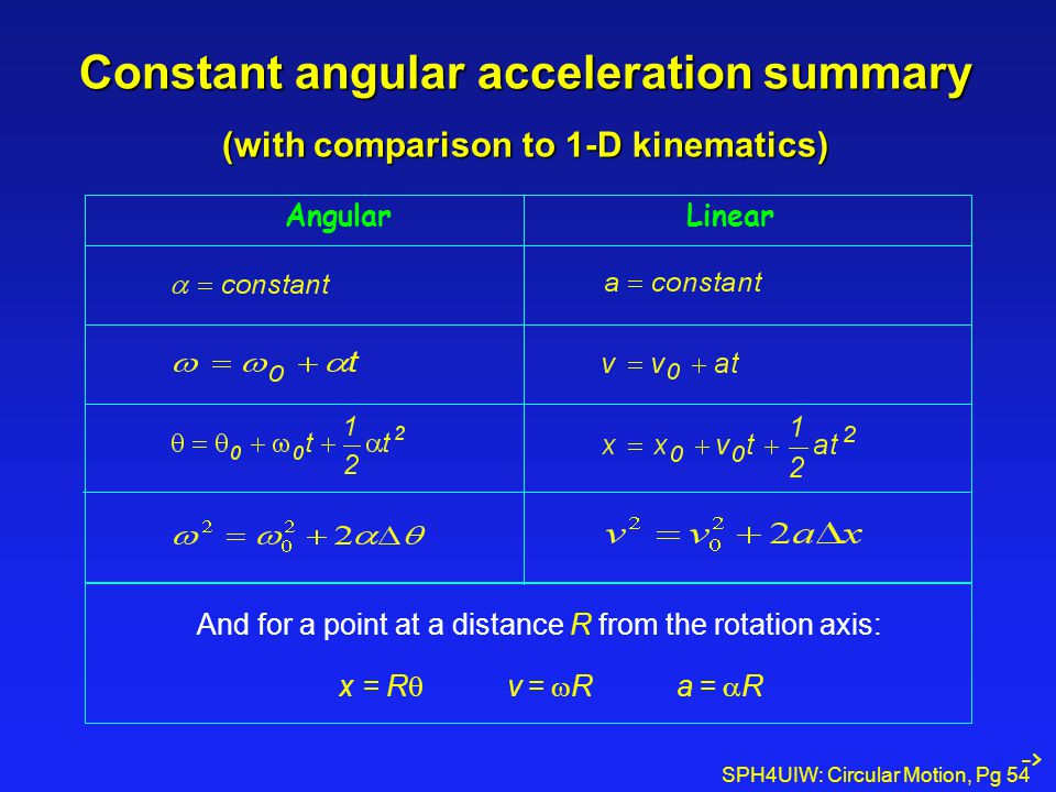 Constant angular acceleration summary (with comparison to 1-D kinematics)
