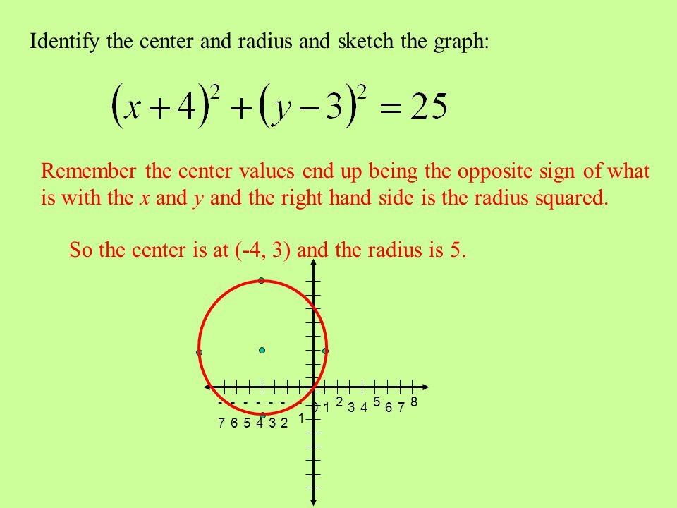 Identify the center and radius and sketch the graph:
