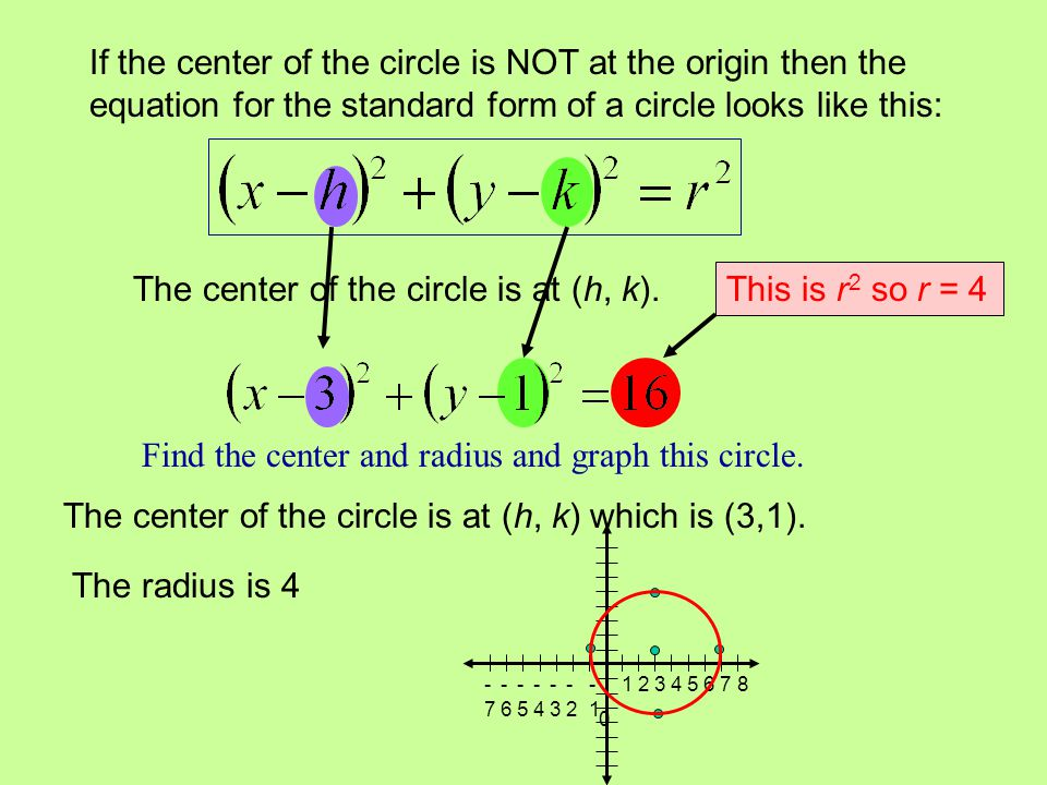 The center of the circle is at (h, k). This is r2 so r = 4