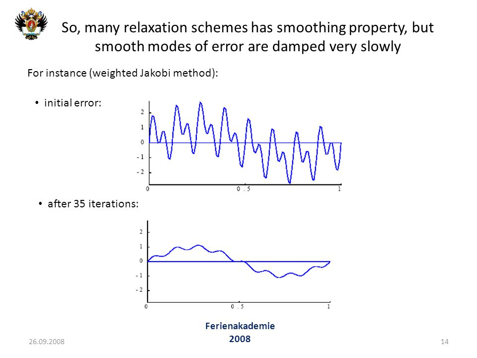 So, many relaxation schemes has smoothing property, but smooth modes of error are damped very slowly