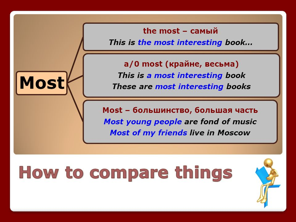 How to compare things the most – самый