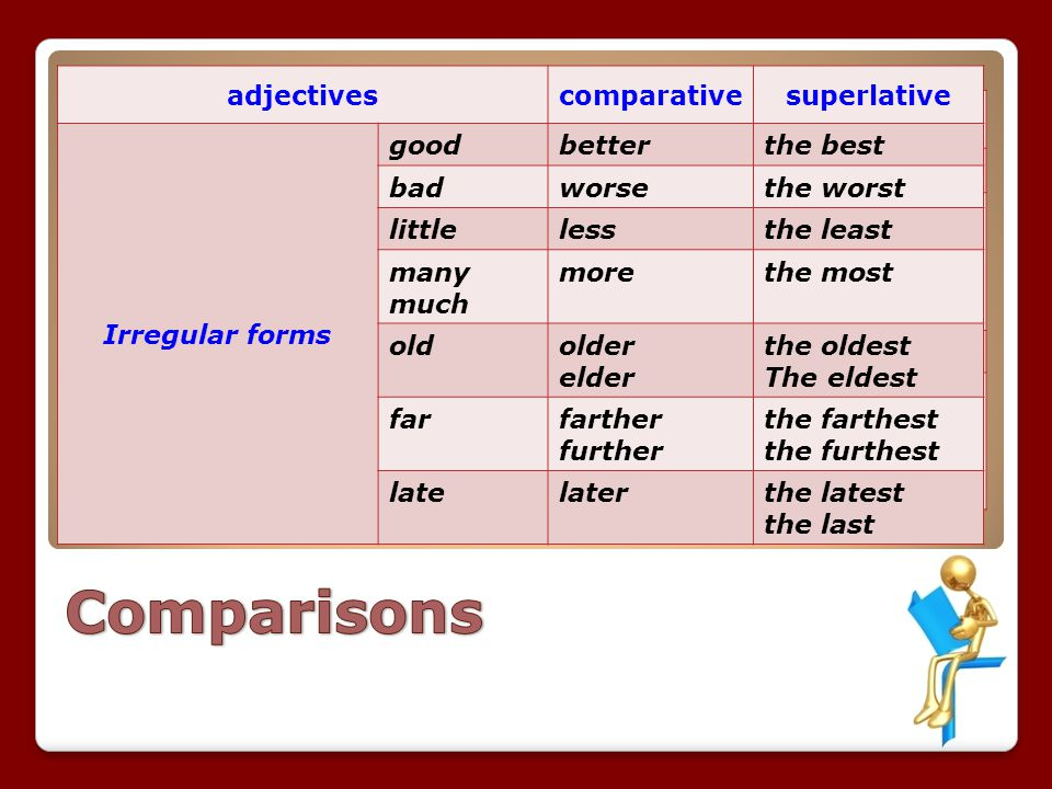 Comparisons adjectives comparative superlative Irregular forms good