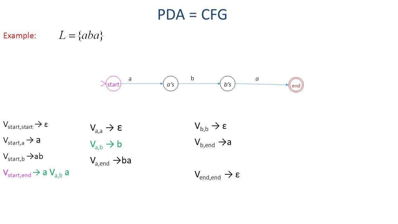 PDA = CFG start a's b's Va,a → ε Va,b → b Va,end →ba Vb,b → ε