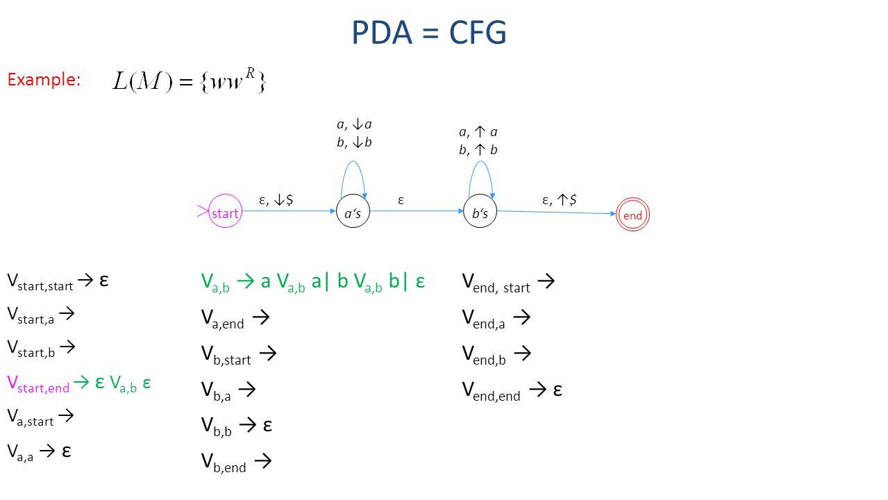 PDA = CFG a's b's start Va,b → a Va,b a| b Va,b b| ε Va,end →