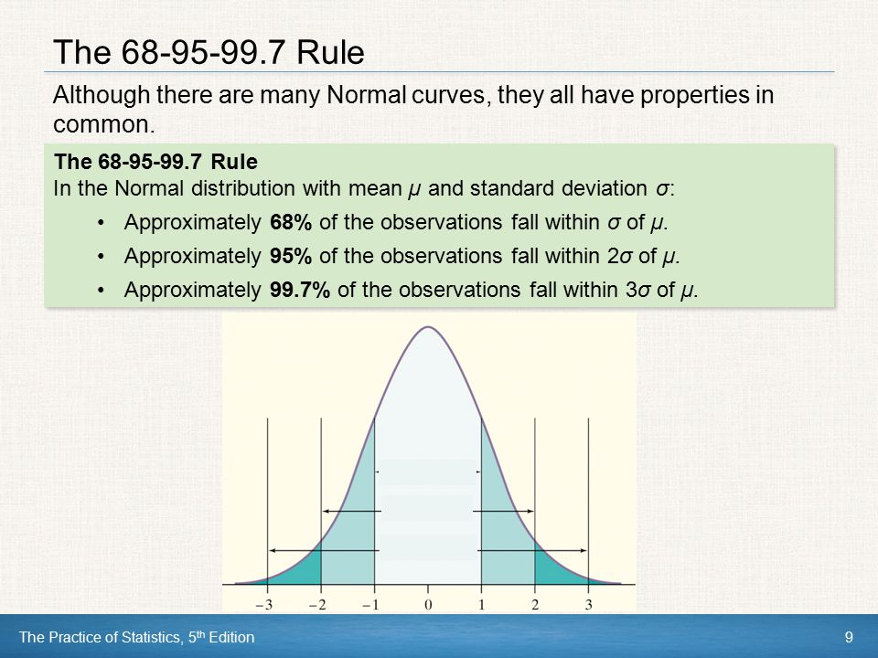 The 68-95-99.7 Rule Although there are many Normal curves, they all have properties in common. The 68-95-99.7 Rule.