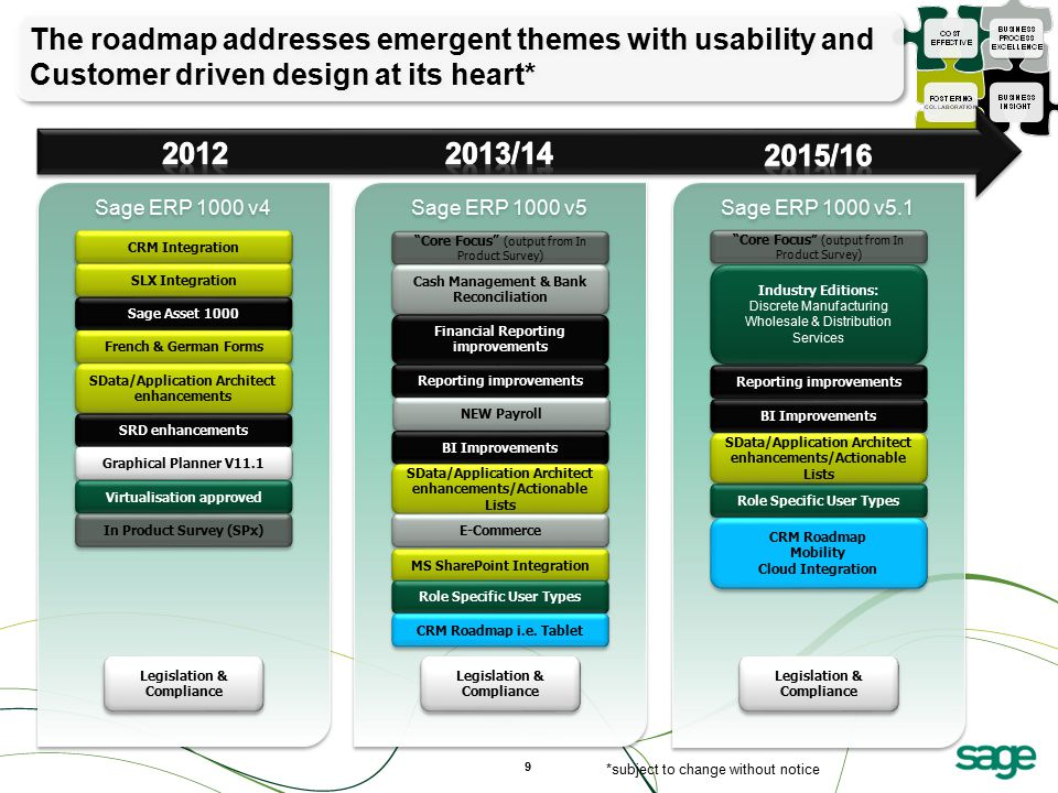 The roadmap addresses emergent themes with usability and Customer driven design at its heart*