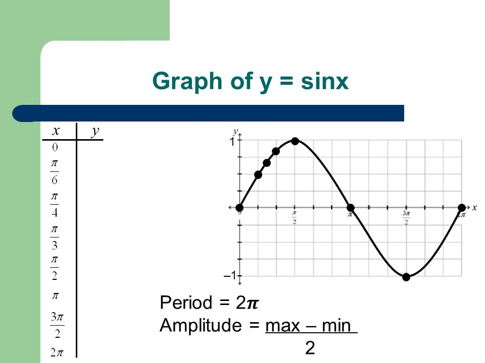 Graph of y = sinx Period = 2𝝅 Amplitude = max – min = 1 – – 1 = 1 2 2