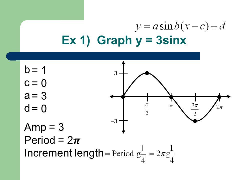Ex 1) Graph y = 3sinx b = 1 c = 0 a = 3 d Amp = 3 Period = 2𝝅
