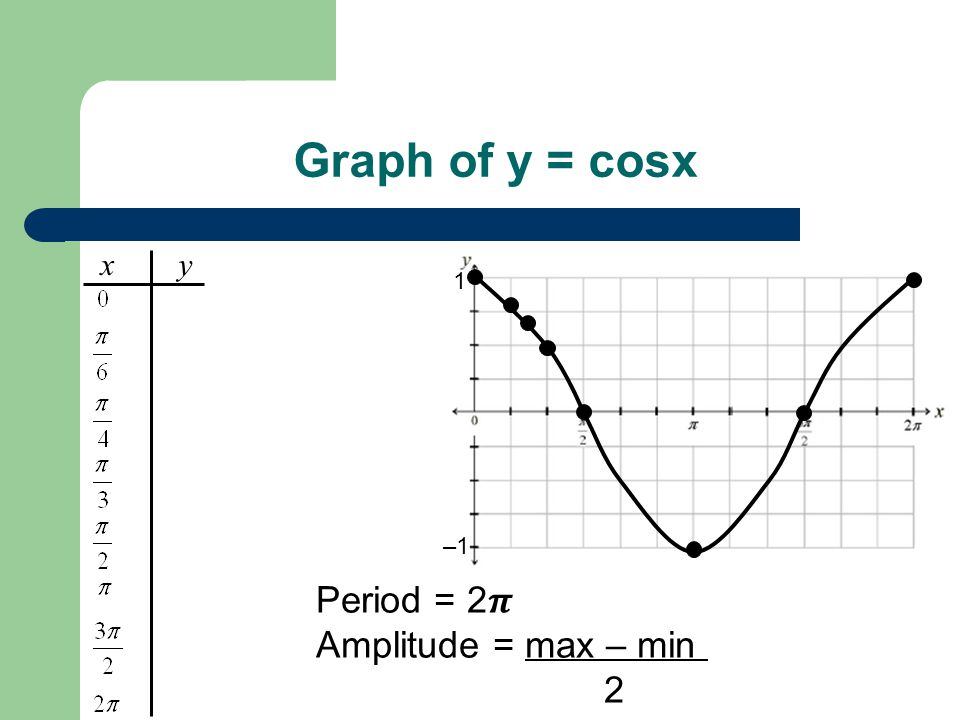 Graph of y = cosx Period = 2𝝅 Amplitude = max – min = 1 – – 1 = 1 2 2