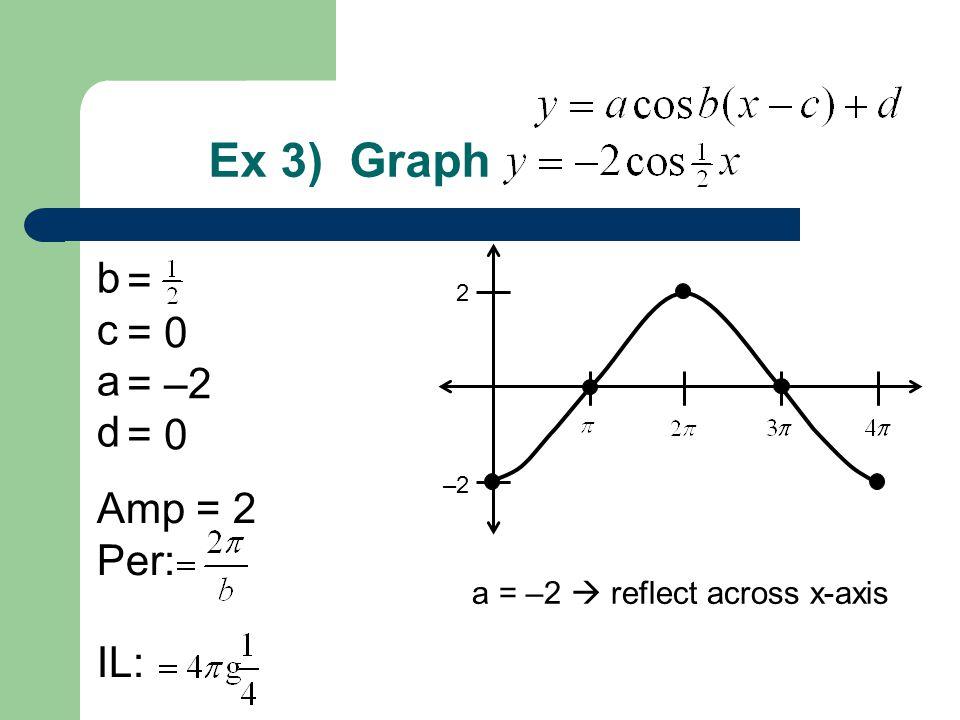 Ex 3) Graph b = c = 0 a = –2 d Amp = 2 Per: IL: