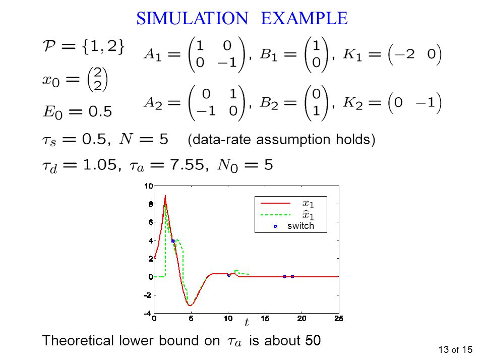 SIMULATION EXAMPLE (data-rate assumption holds)