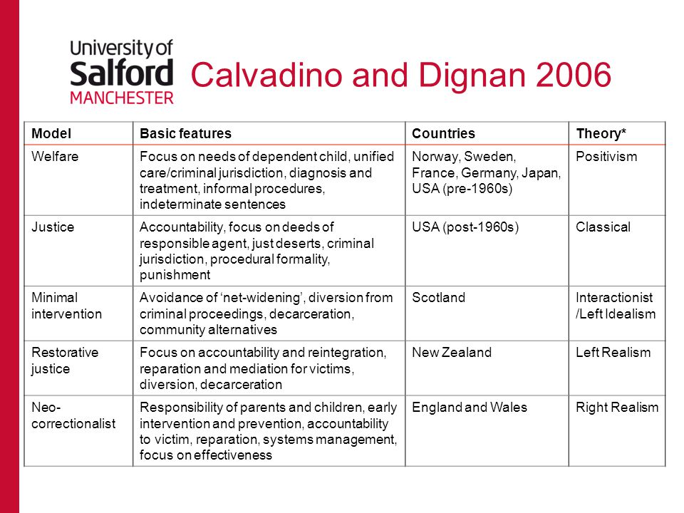 Calvadino and Dignan 2006 Model Basic features Countries Theory*