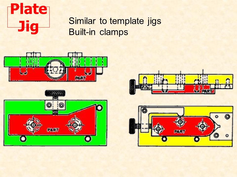 Plate Jig Similar to template jigs Built-in clamps