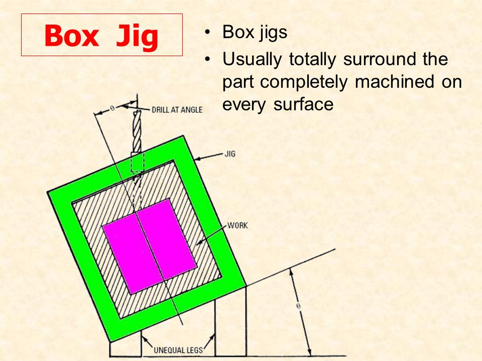 Box Jig Box jigs Usually totally surround the part completely machined on every surface