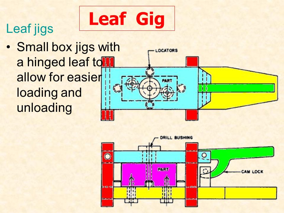 Leaf Gig Leaf jigs Small box jigs with a hinged leaf to allow for easier loading and unloading