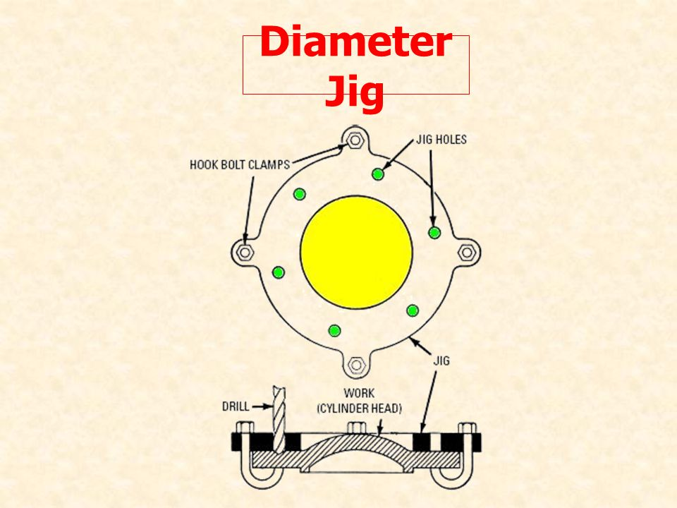 Diameter Jig
