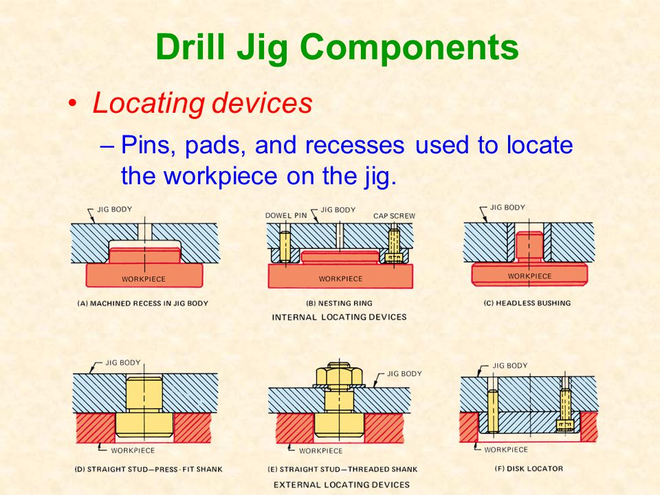 Drill Jig Components Locating devices