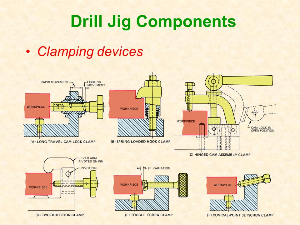 Drill Jig Components Clamping devices