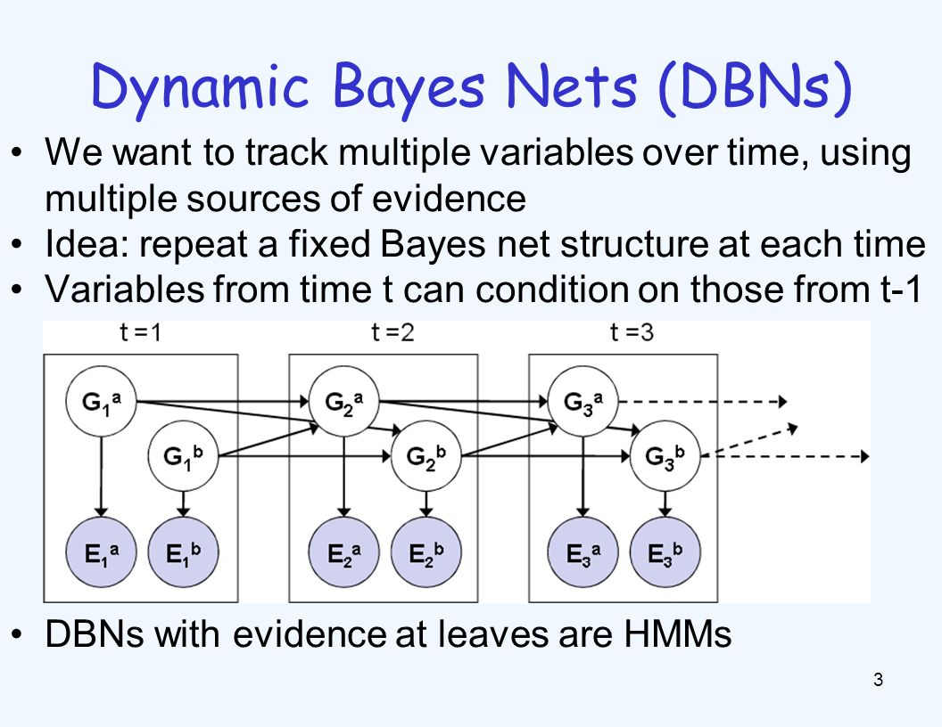 HMMs: MLE Queries HMMs defined by: Query: most likely explanation: