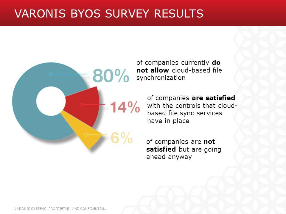 Varonis BYOS Survey Results
