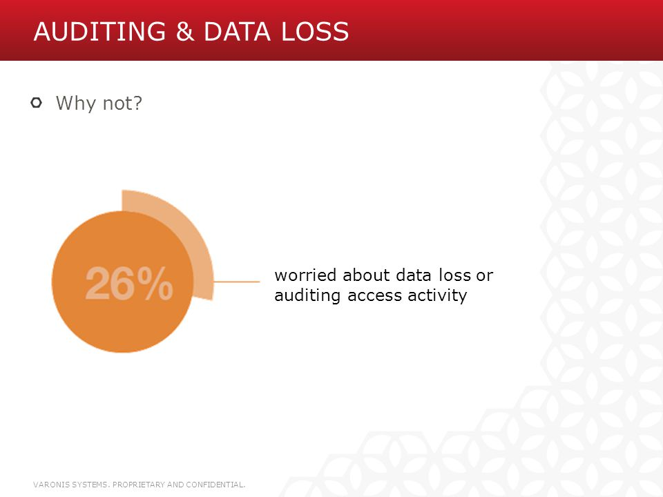 Auditing & Data Loss Why not