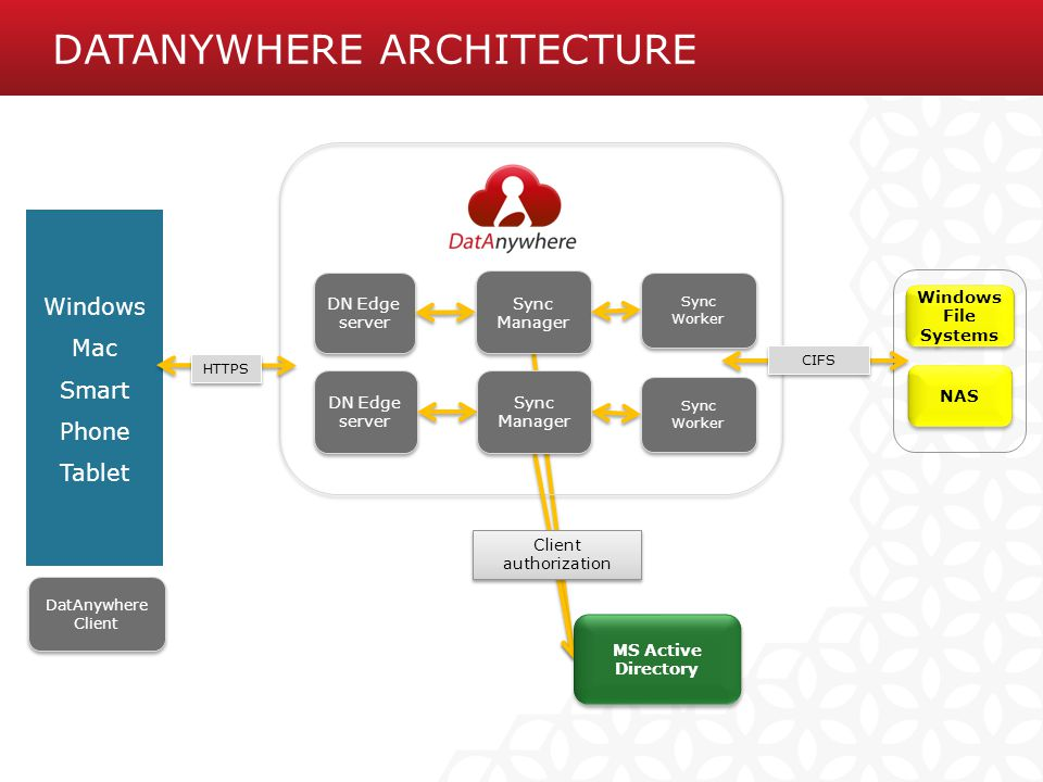 DatAnywhere Architecture