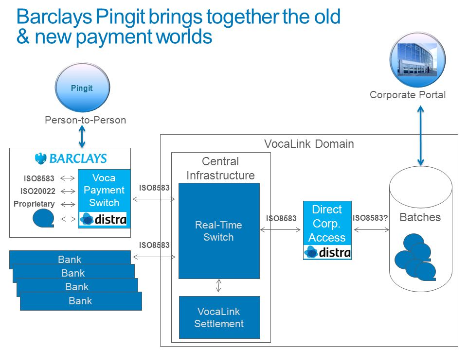 Barclays Pingit brings together the old & new payment worlds